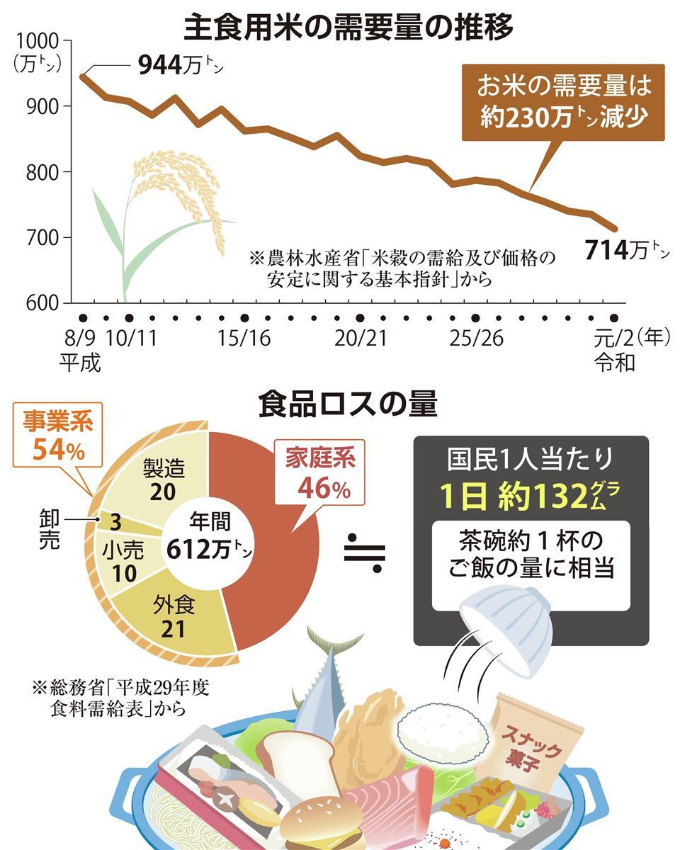 コロナと食 ご飯一膳、捨てるか食べるか  特別記者・石井聡