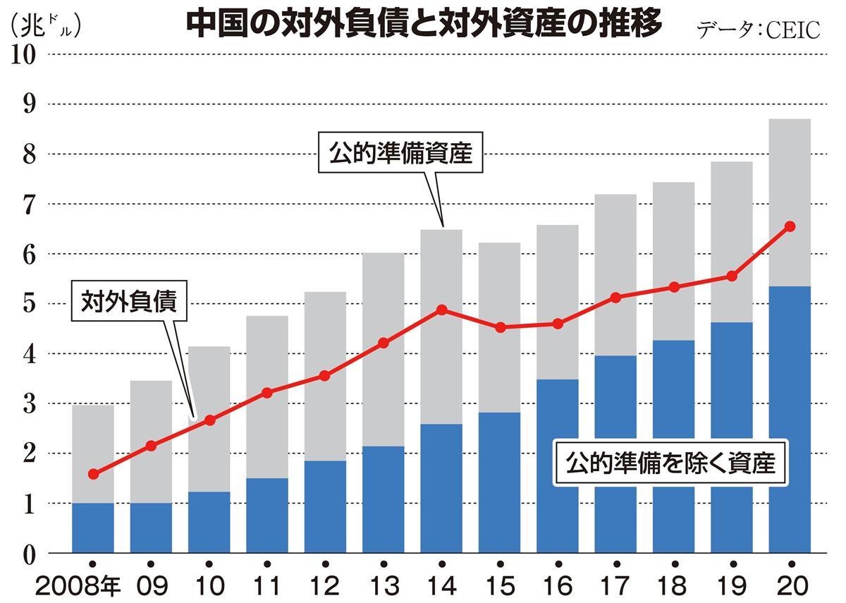 中国は実質的に対外債務超過だ 田村秀男