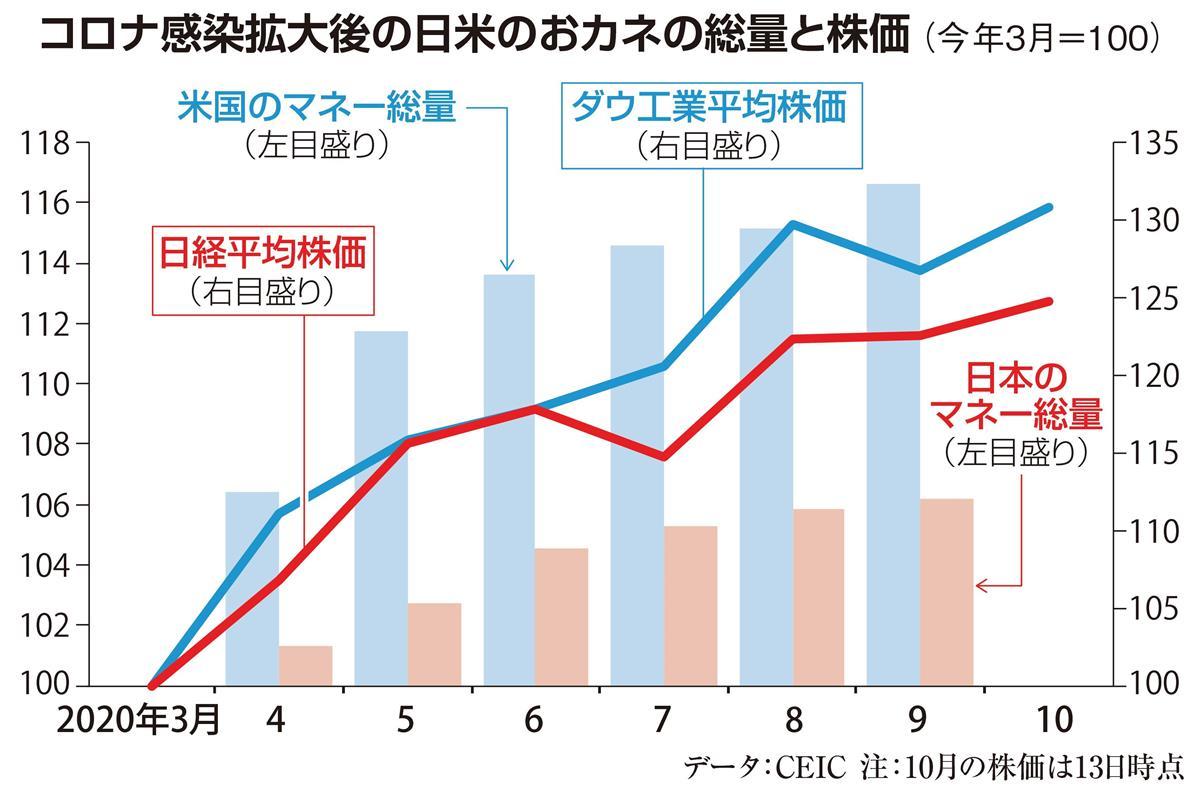 田村秀男の経済正解