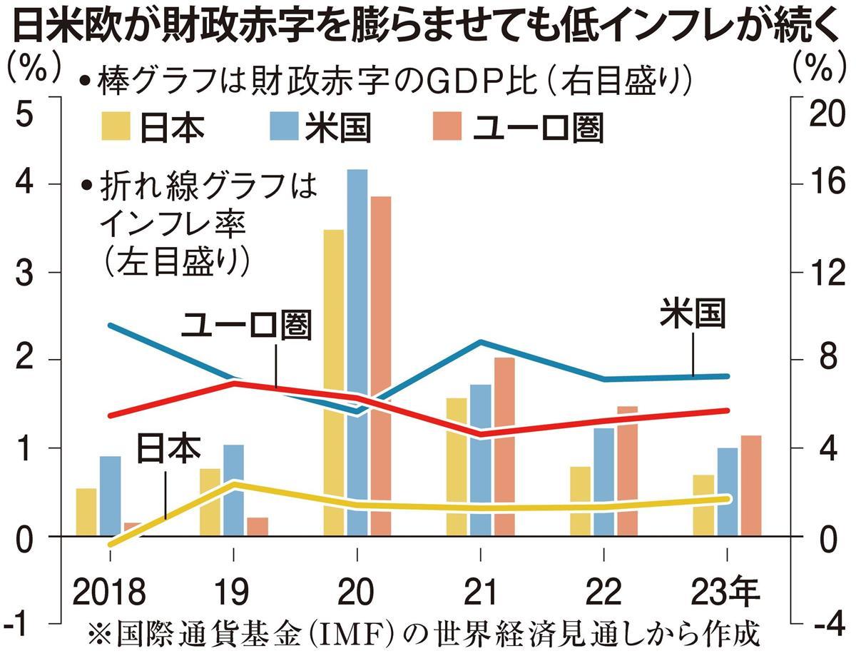 コロナ禍でIMFも豹変、終焉する財政均衡主義 田村秀男