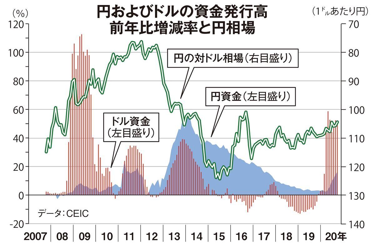 バイデン政権発足で円高不況の悪夢再び 田村秀男