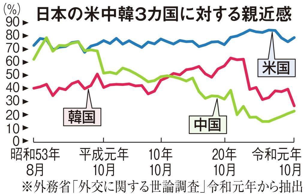 韓国への親近感は急降下、中国は微増のなぜ