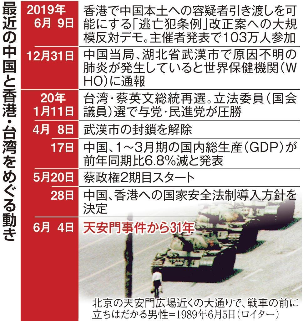 全体主義に走る中国 「独裁」危機に強権対応 天安門事件31年
