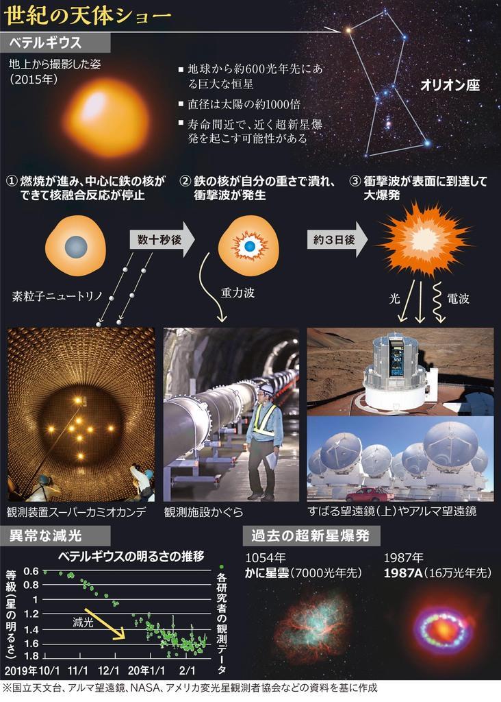 【びっくりサイエンス】オリオン座の巨星ベテルギウスに異変 大爆発の前触れか