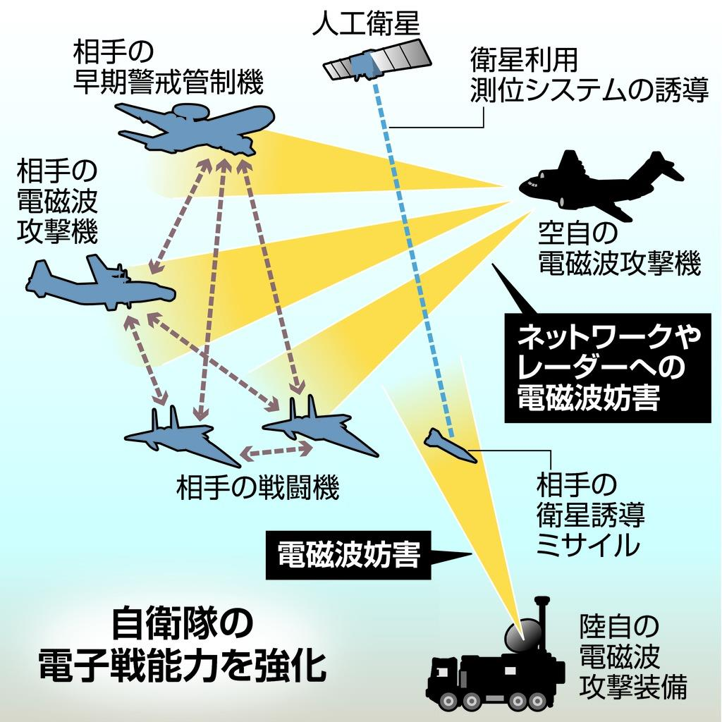 「電磁波」攻撃装備を導入へ 自衛隊 電子戦能力を強化【図】