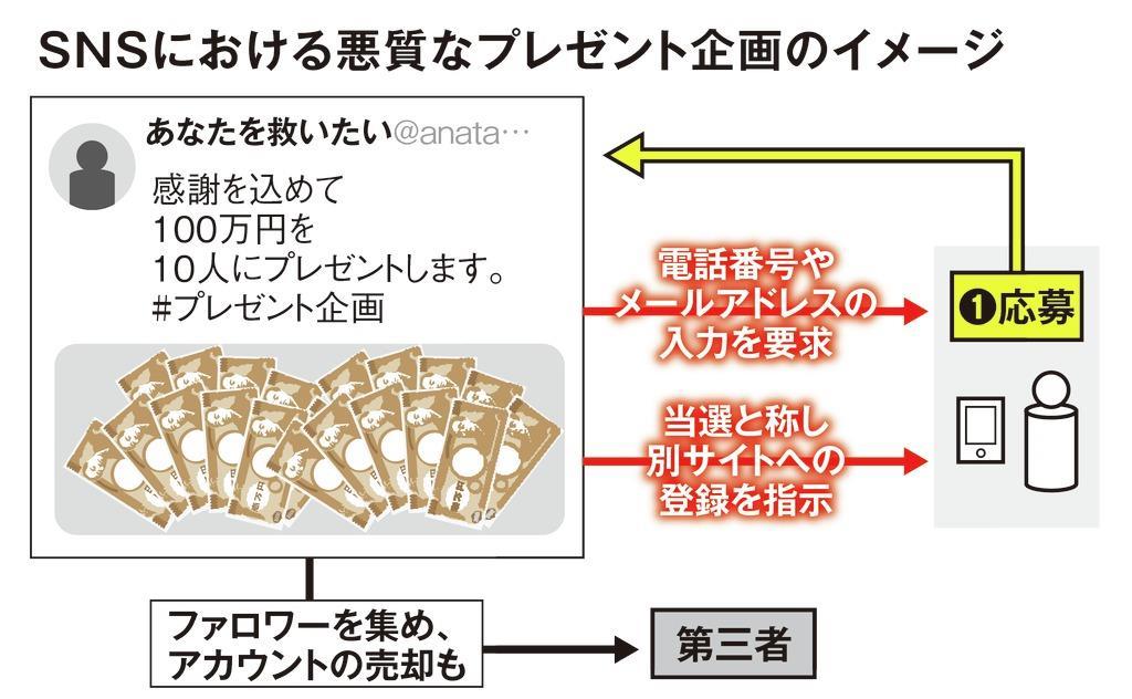 ZOZO前沢氏で話題も 「ツイッターで現金プレゼント」の実態