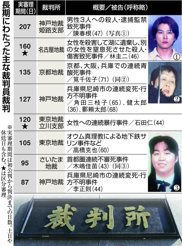 裁判員裁判が長期化 最長207日 ...